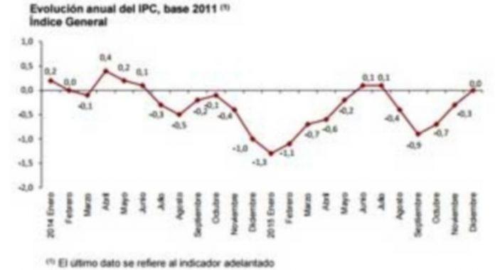 El IPC interanual encadenó cuatro meses consecutivos en rojo. / Fuente: INE