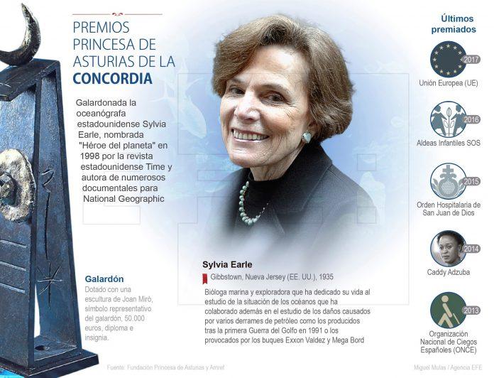 fuente: fundación princesa de asturias. infografía: miguel mulas