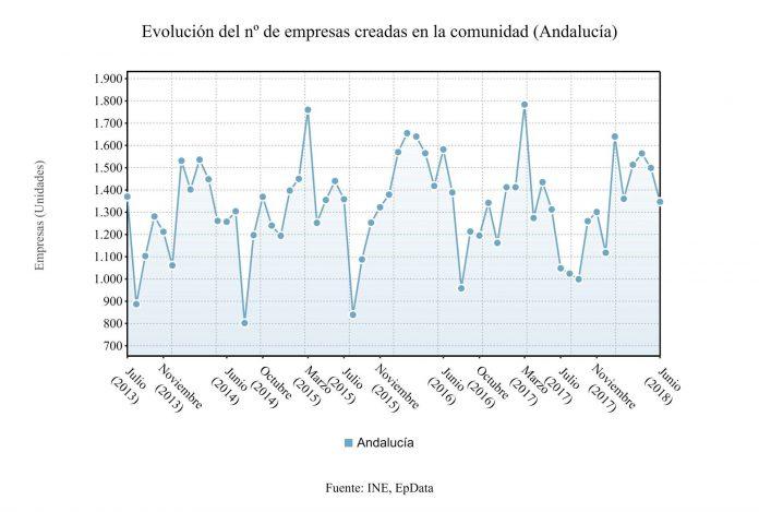 Evolución de las sociedades mercantiles en Andalucía hasta el mes de junio.
