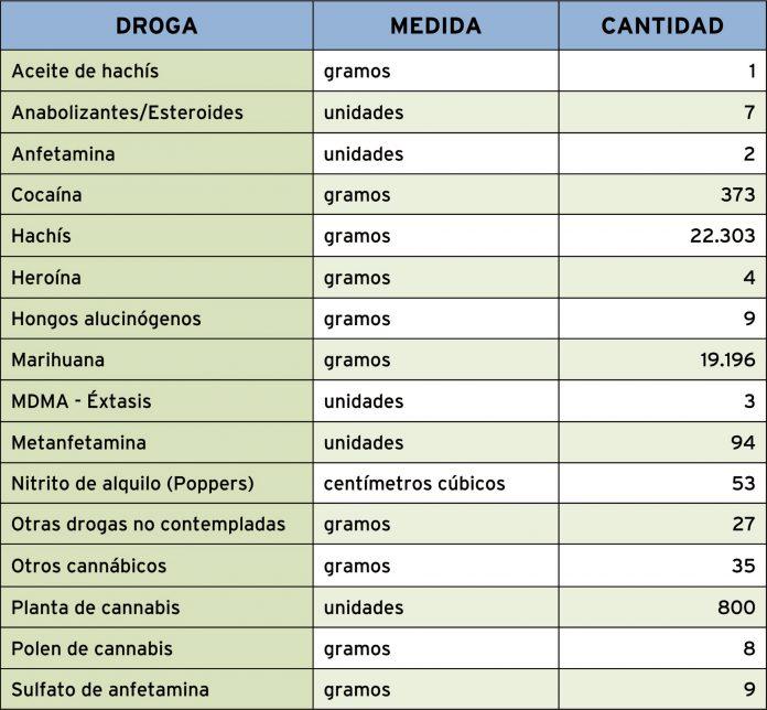 07-CUADRO-drogras-incautada