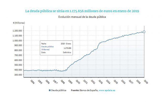 La deuda del conjunto de las administraciones se sitúa tres décimas por encima del objetivo marcado por el Gobierno.