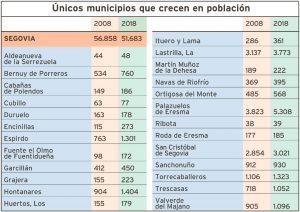 La capital pierde más población que el resto de la provincia
