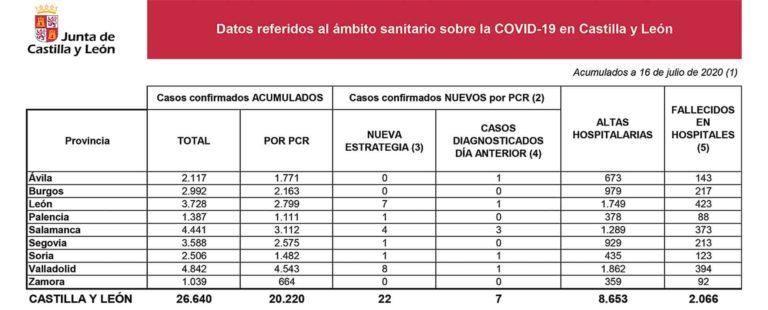 Fallece un paciente con Covid-19, quinta víctima del mes de julio