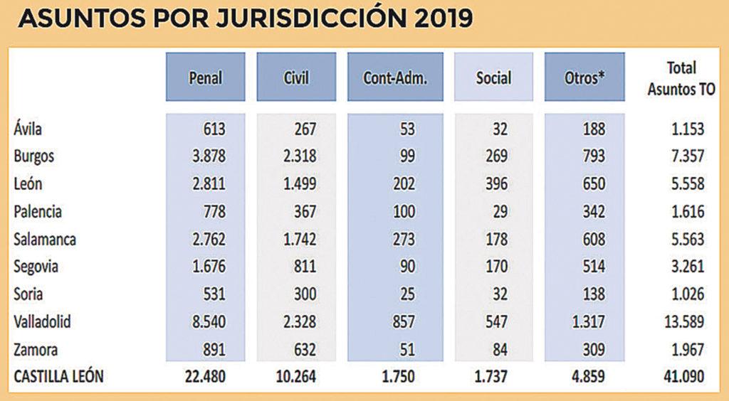 Los asuntos de Justicia Gratuita por violencia de género suben un 159% en Segovia