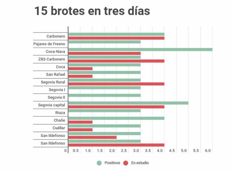 Informe: hasta 15 brotes en tres días en la provincia