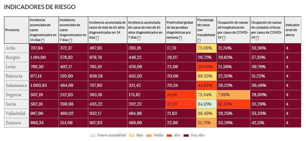 Segovia cuenta con la menor incidencia de la Comunidad