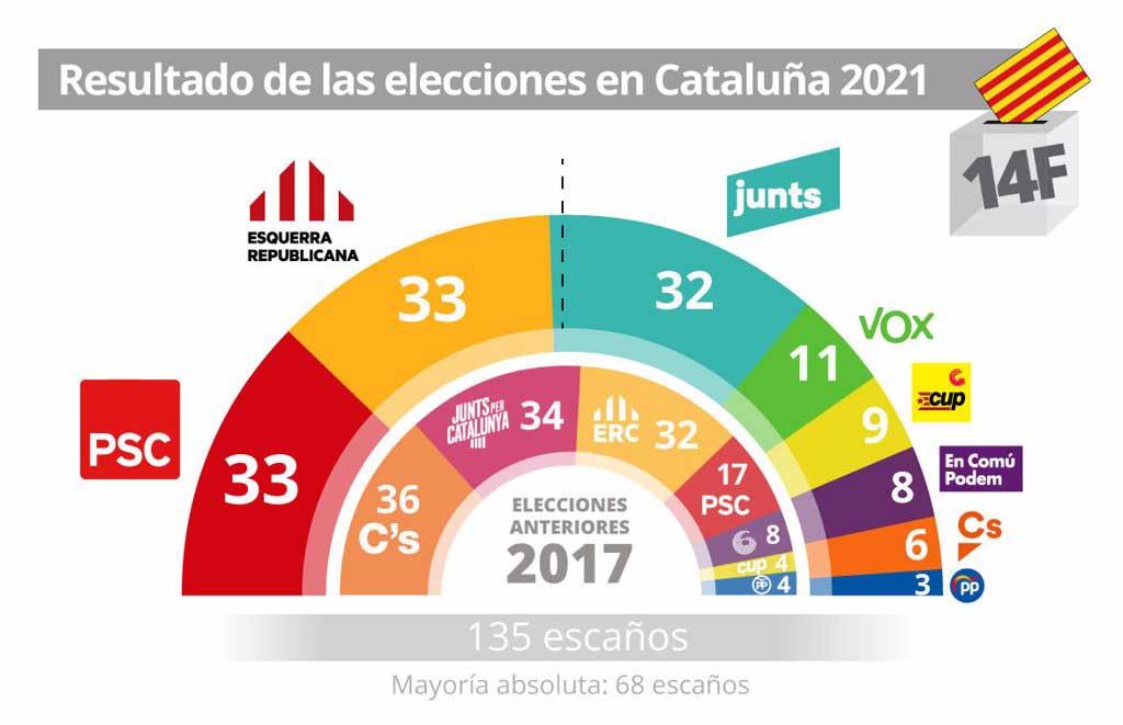 resultado elecciones en cataluna