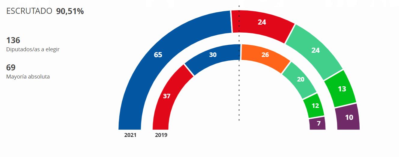 Madrid elecciones