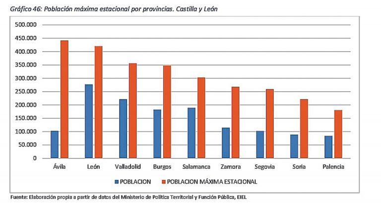 Segovia, segunda provincia de la región con mayor peso de la población flotante