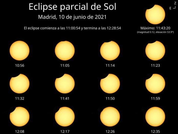evolucion del eclipse